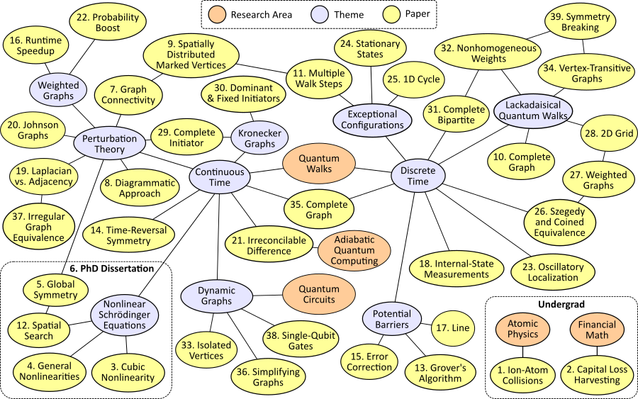 Research Mind Map